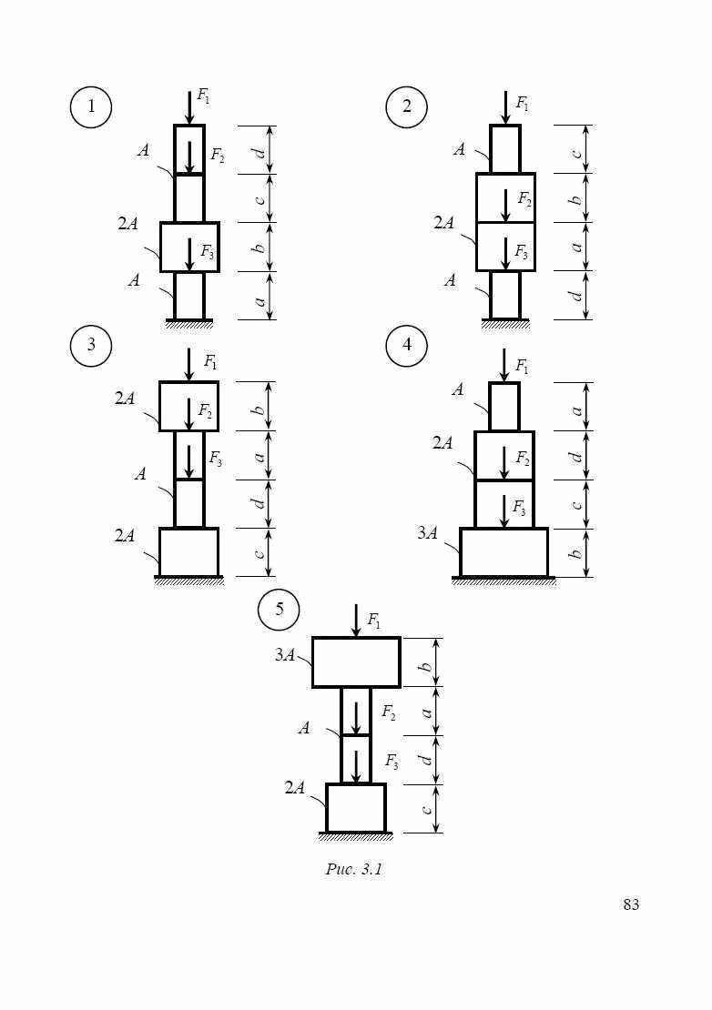 растяжение и сжатие расчетная схема сопромат